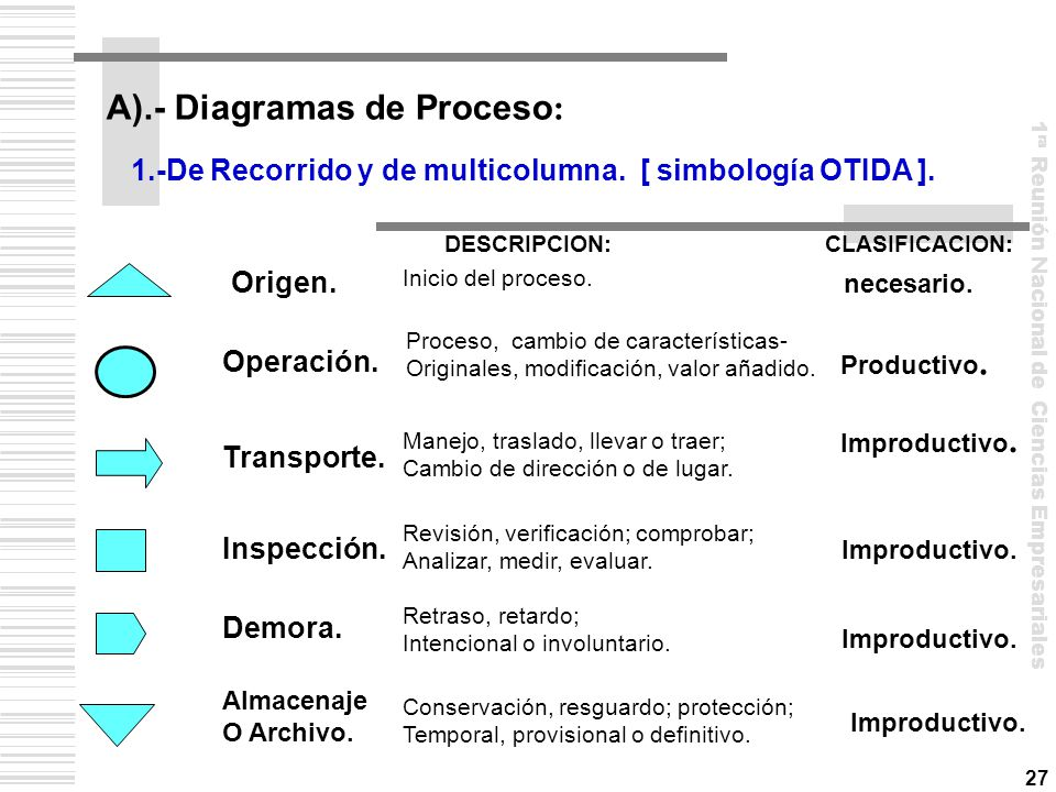 A).- Diagramas de Proceso: