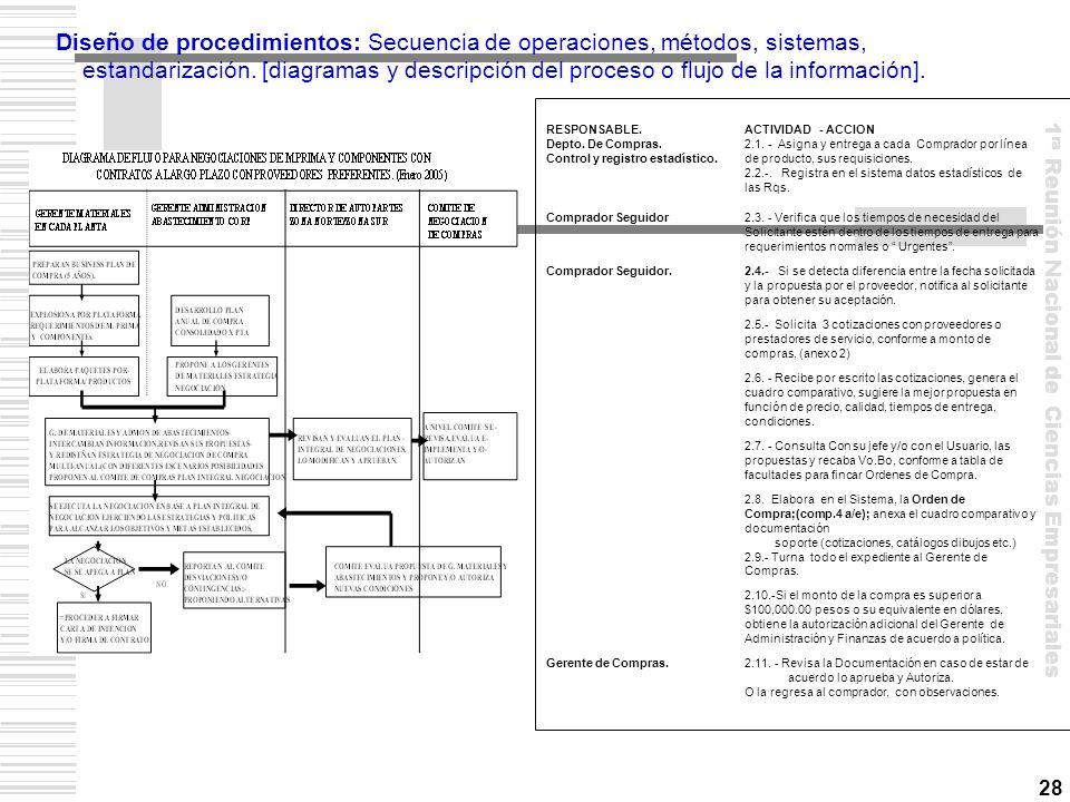 Diseño de procedimientos: Secuencia de operaciones, métodos, sistemas,