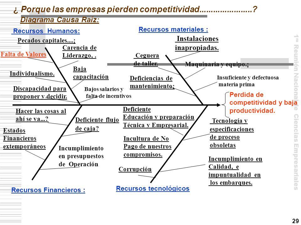 ¿ Porque las empresas pierden competitividad.......................