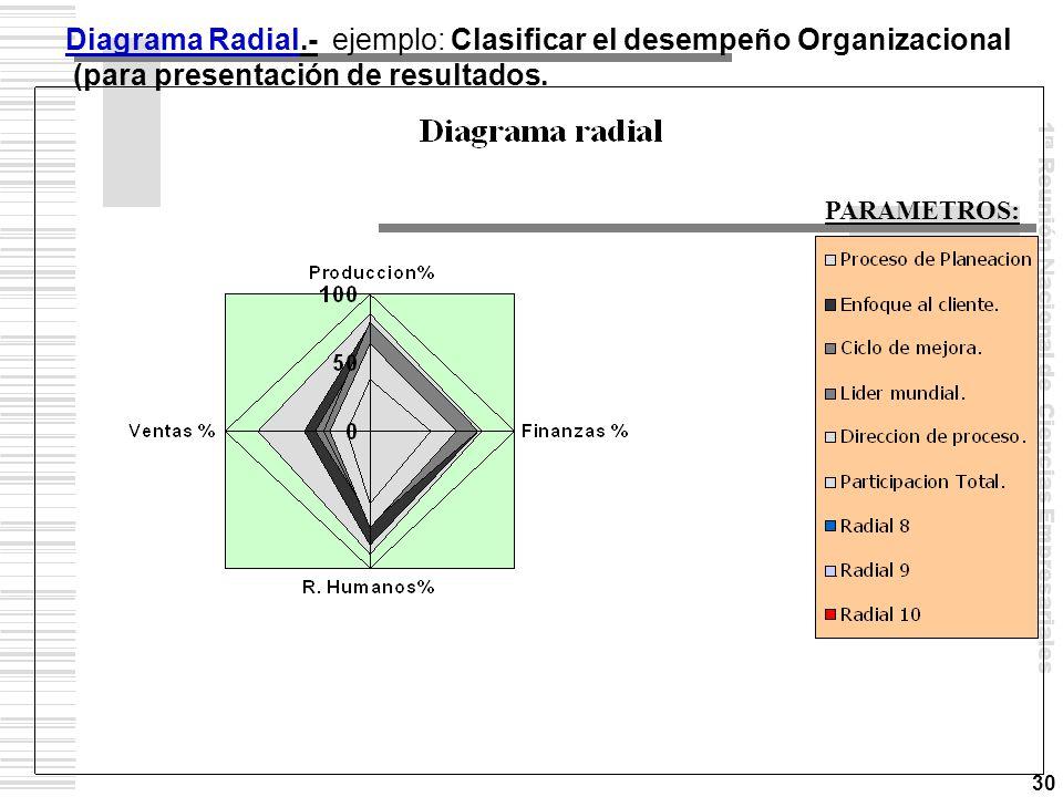 Diagrama Radial.- ejemplo: Clasificar el desempeño Organizacional