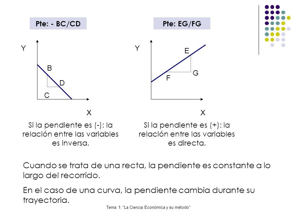 En el caso de una curva, la pendiente cambia durante su trayectoria.