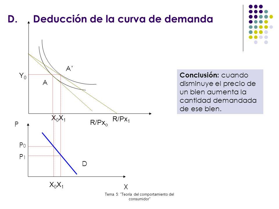 Deducción de la curva de demanda