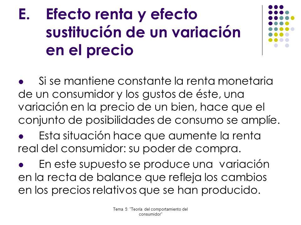 Efecto renta y efecto sustitución de un variación en el precio