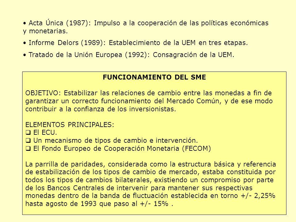 FUNCIONAMIENTO DEL SME
