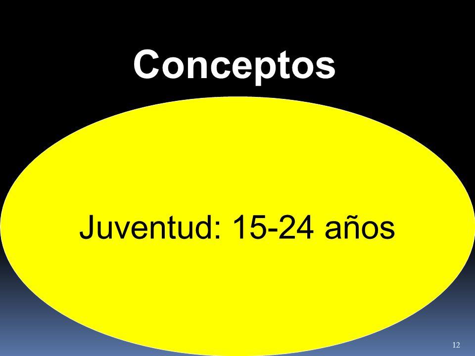 Conceptos Juventud: 15-24 años