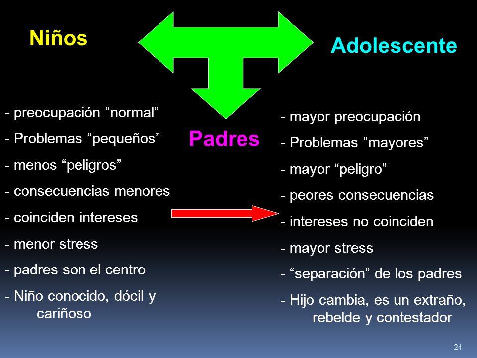 Niños Adolescente Padres
