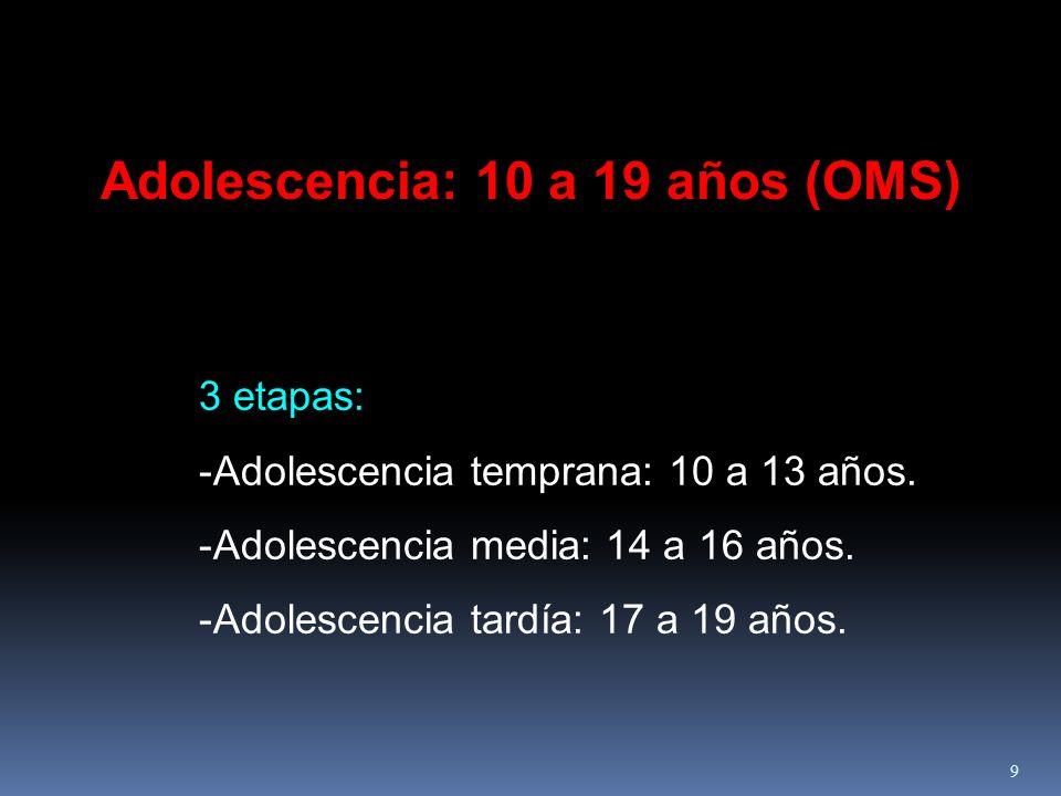Adolescencia: 10 a 19 años (OMS)