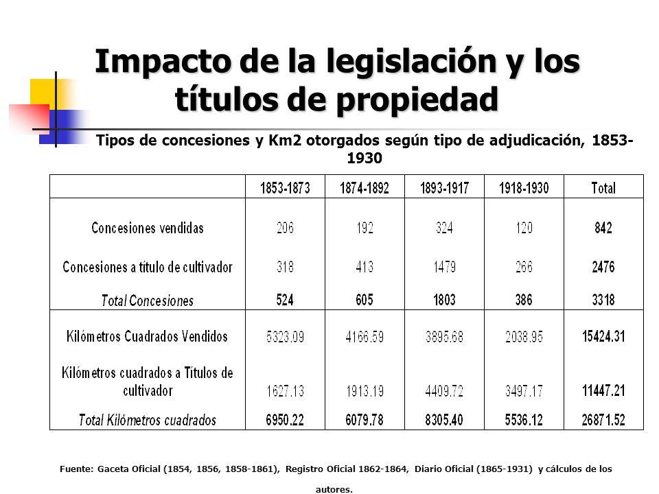 Impacto de la legislación y los títulos de propiedad