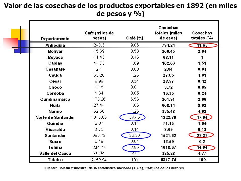 Valor de las cosechas de los productos exportables en 1892 (en miles de pesos y %)