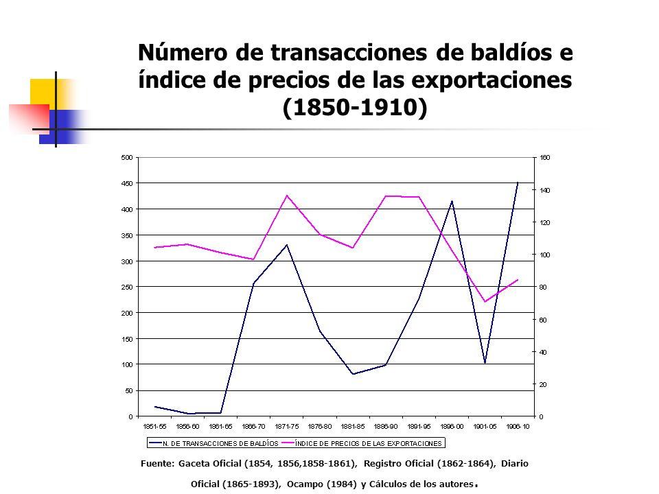 Número de transacciones de baldíos e índice de precios de las exportaciones (1850-1910)