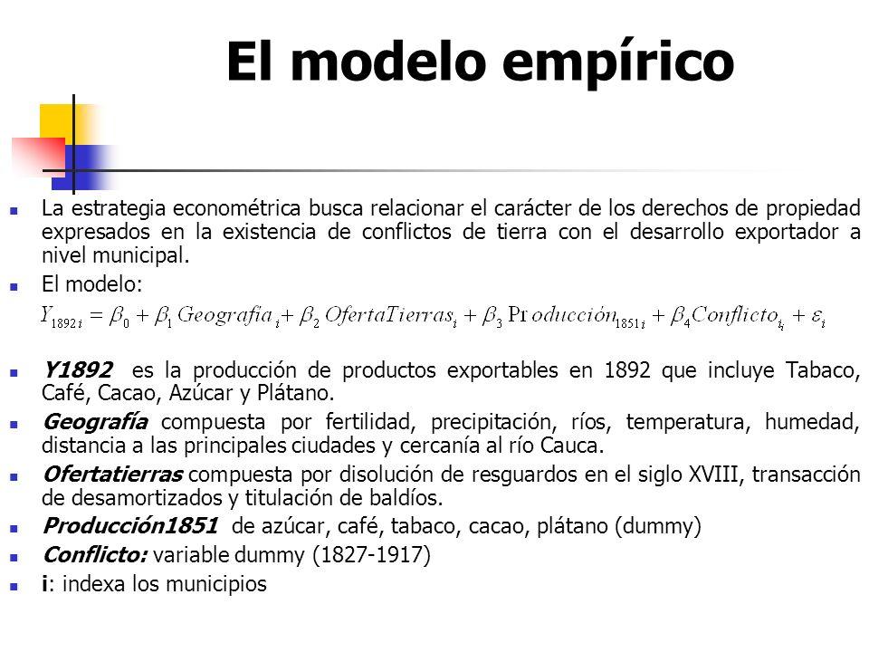 El modelo empírico