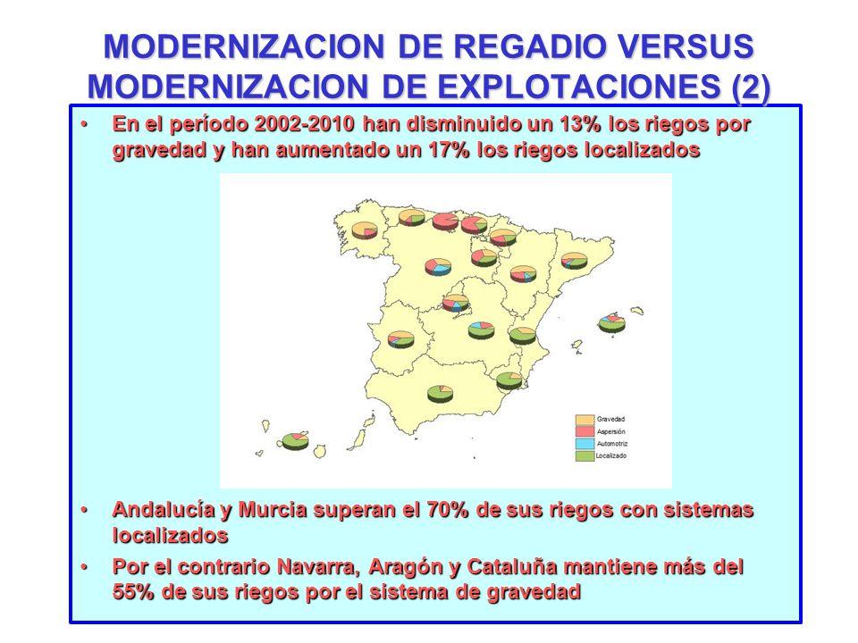 MODERNIZACION DE REGADIO VERSUS MODERNIZACION DE EXPLOTACIONES (2)