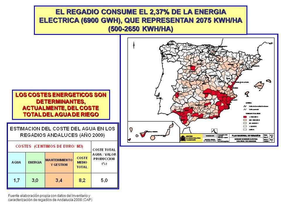 EL REGADIO CONSUME EL 2,37% DE LA ENERGIA ELECTRICA (6900 GWH), QUE REPRESENTAN 2075 KWH/HA (500-2650 KWH/HA)