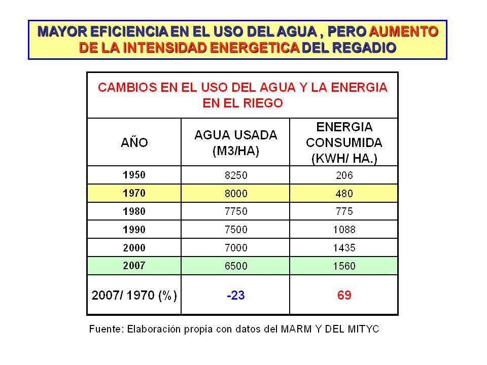 MAYOR EFICIENCIA EN EL USO DEL AGUA , PERO AUMENTO DE LA INTENSIDAD ENERGETICA DEL REGADIO