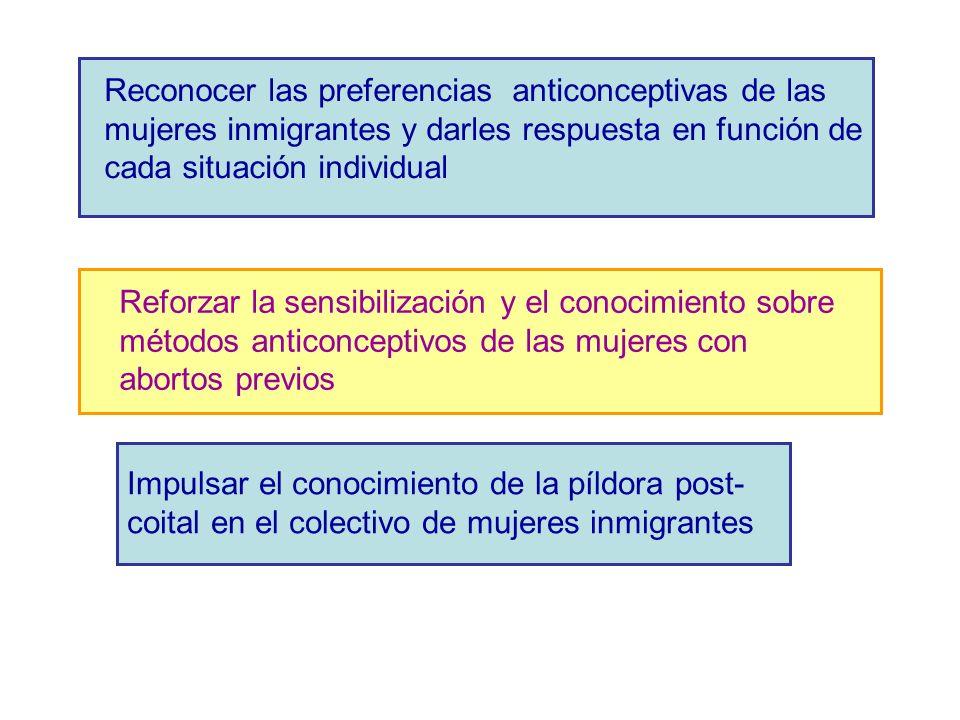 Reconocer las preferencias anticonceptivas de las mujeres inmigrantes y darles respuesta en función de cada situación individual