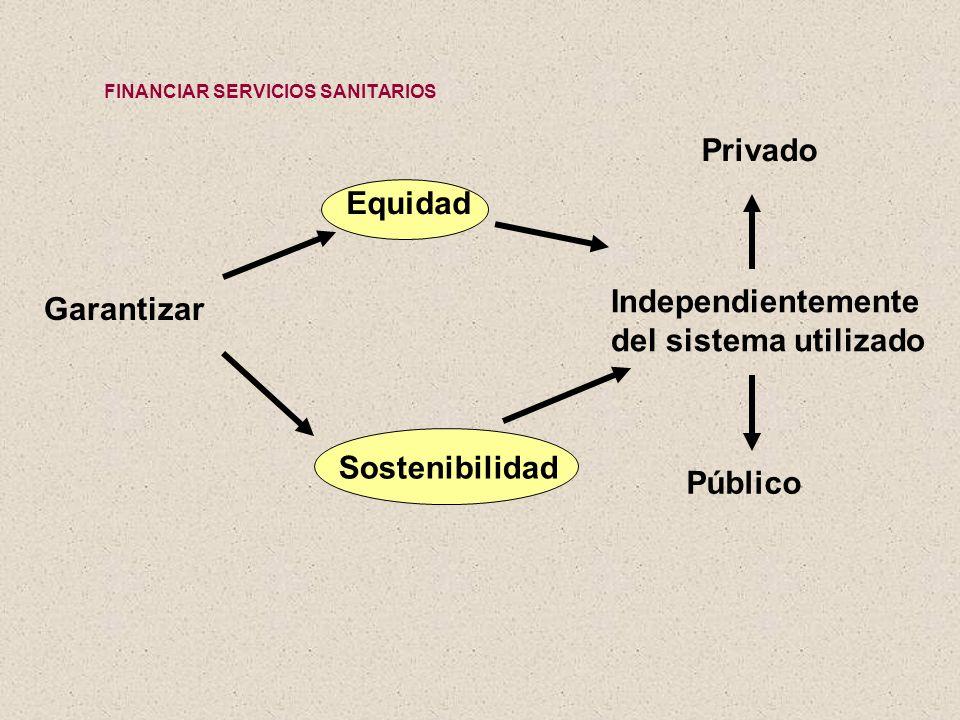 Privado Equidad Independientemente Garantizar del sistema utilizado