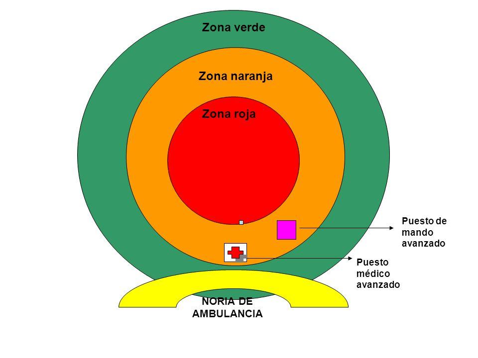 Zona verde Zona naranja Zona roja NORIA DE AMBULANCIA