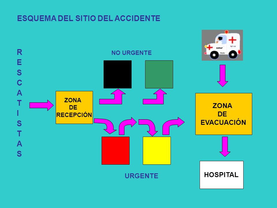 ESQUEMA DEL SITIO DEL ACCIDENTE