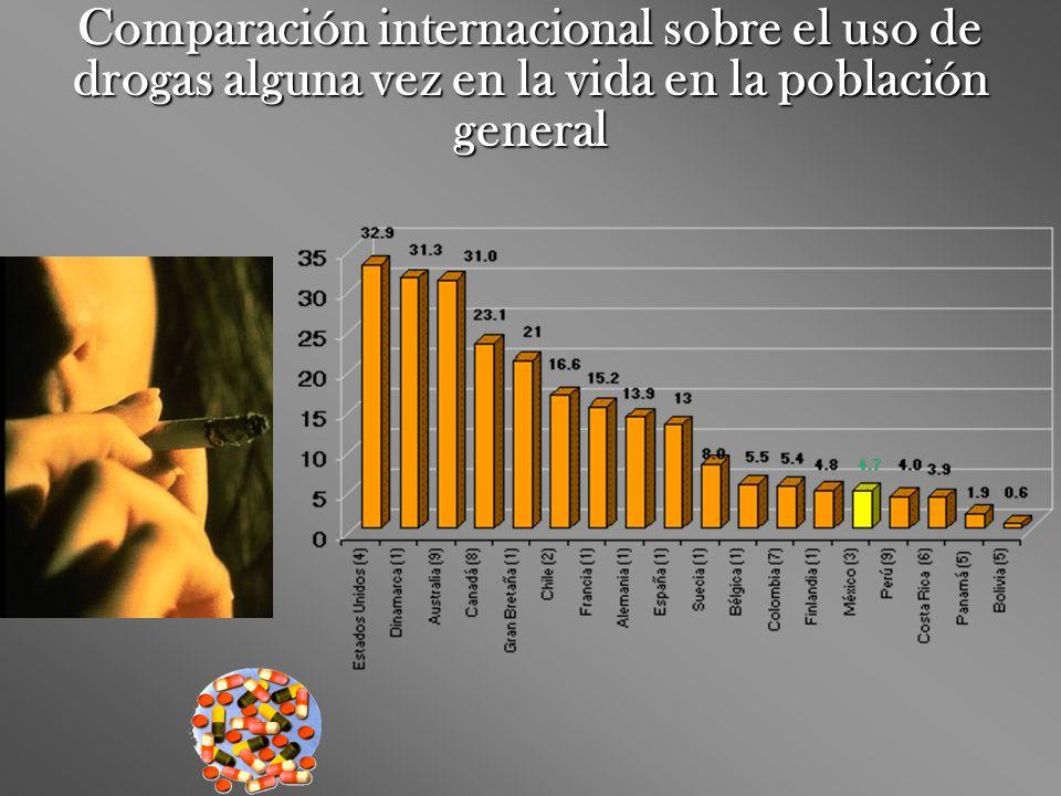 Comparación internacional sobre el uso de drogas alguna vez en la vida en la población general