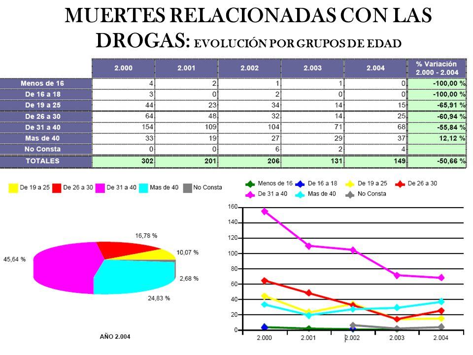MUERTES RELACIONADAS CON LAS DROGAS: EVOLUCIÓN POR GRUPOS DE EDAD