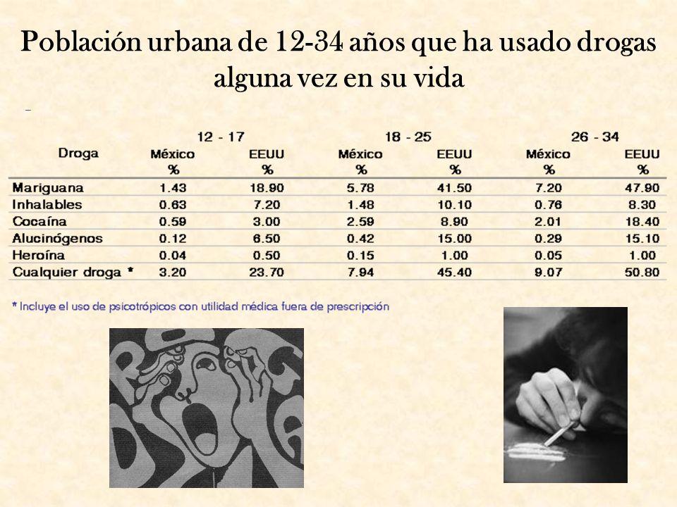Población urbana de 12-34 años que ha usado drogas alguna vez en su vida