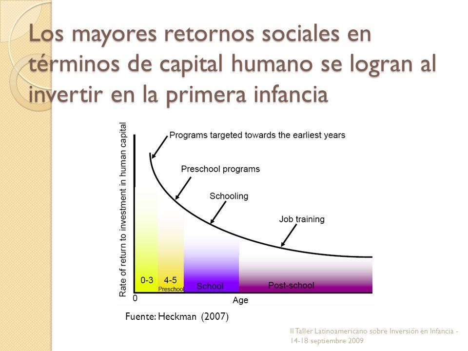 Los mayores retornos sociales en términos de capital humano se logran al invertir en la primera infancia