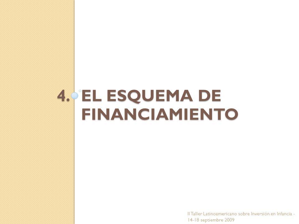EL ESQUEMA DE FINANCIAMIENTO