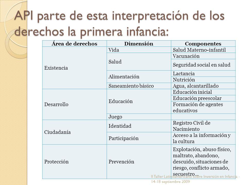 API parte de esta interpretación de los derechos la primera infancia: