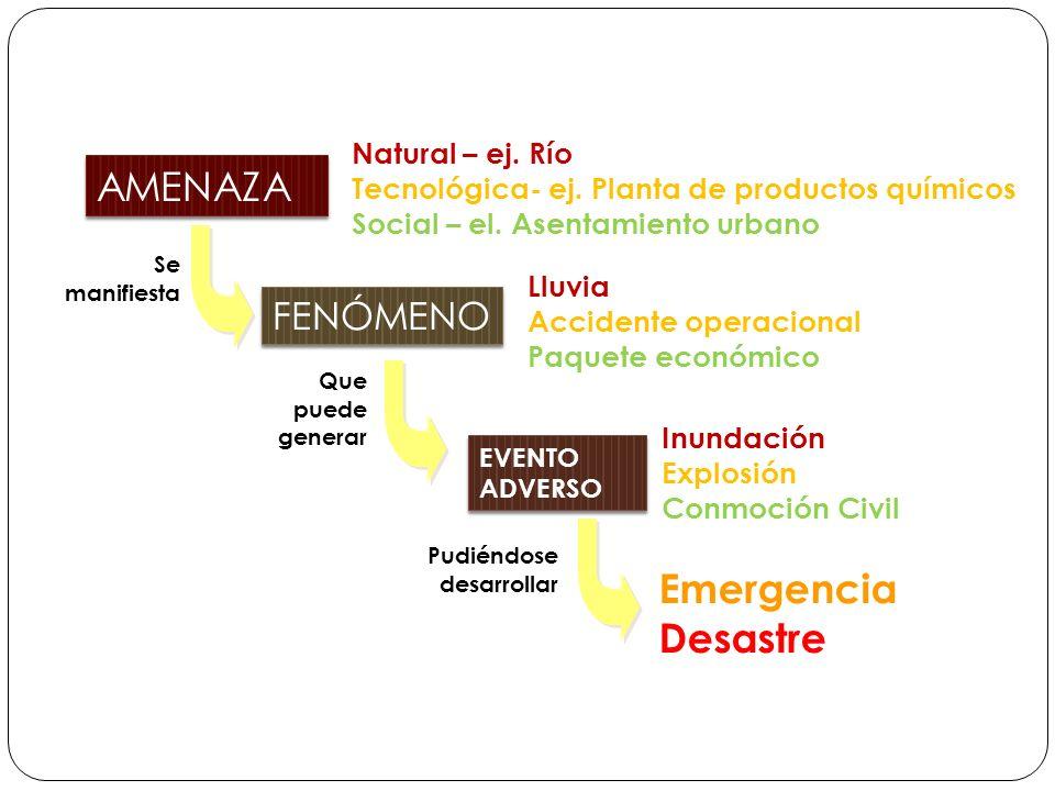 AMENAZA Emergencia Desastre FENÓMENO Natural – ej. Río