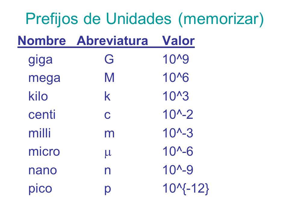 Prefijos de Unidades (memorizar)