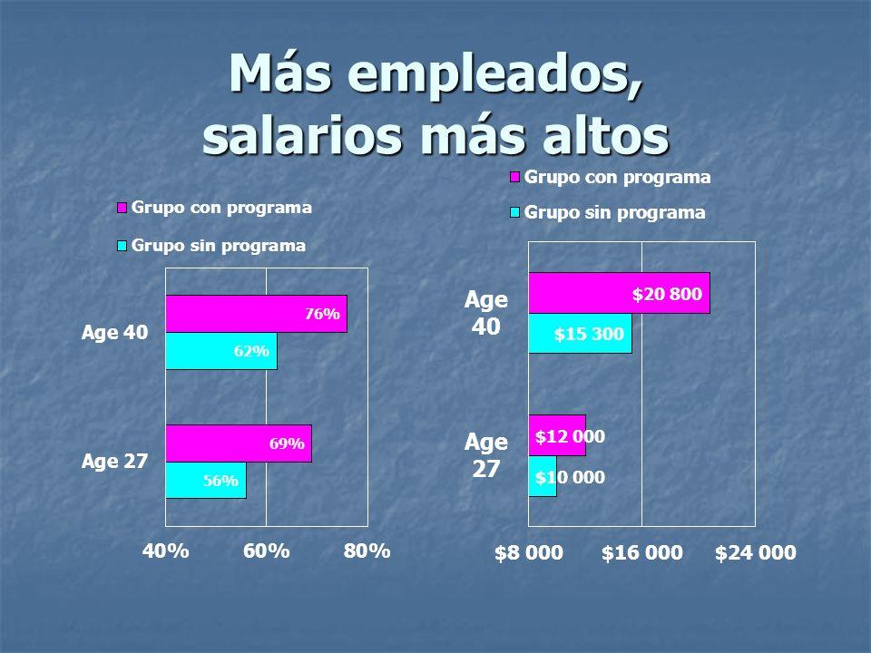 Más empleados, salarios más altos