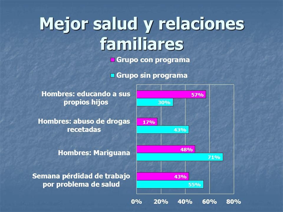 Mejor salud y relaciones familiares