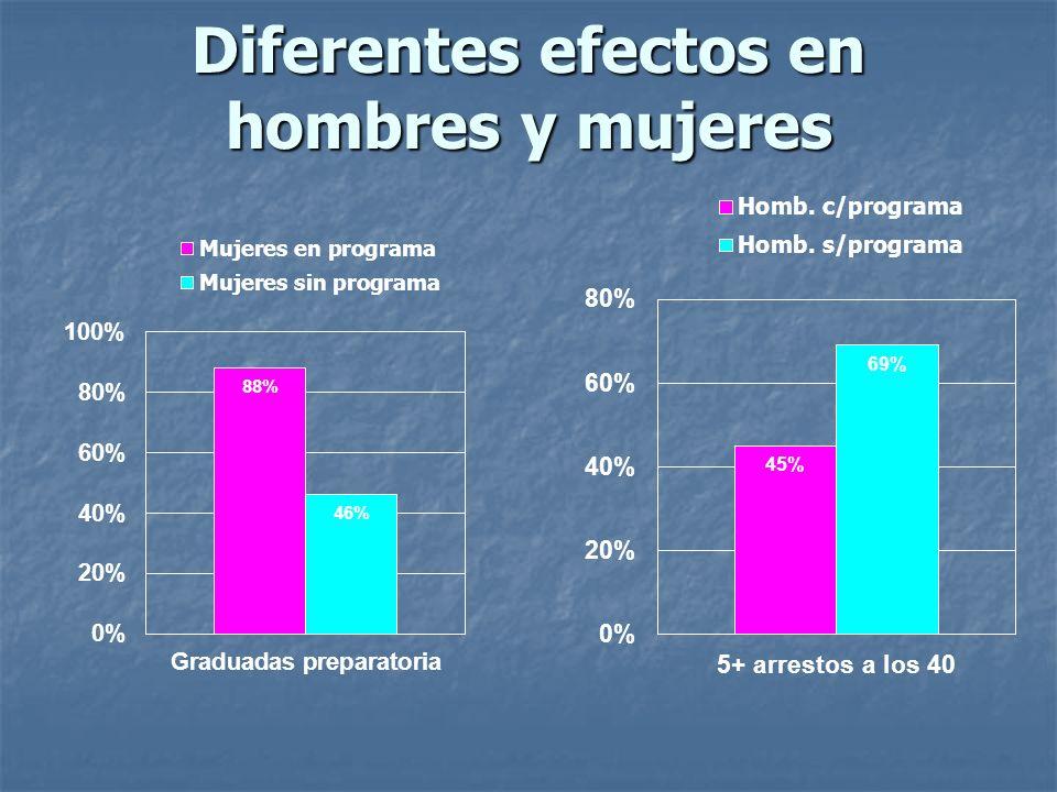 Diferentes efectos en hombres y mujeres