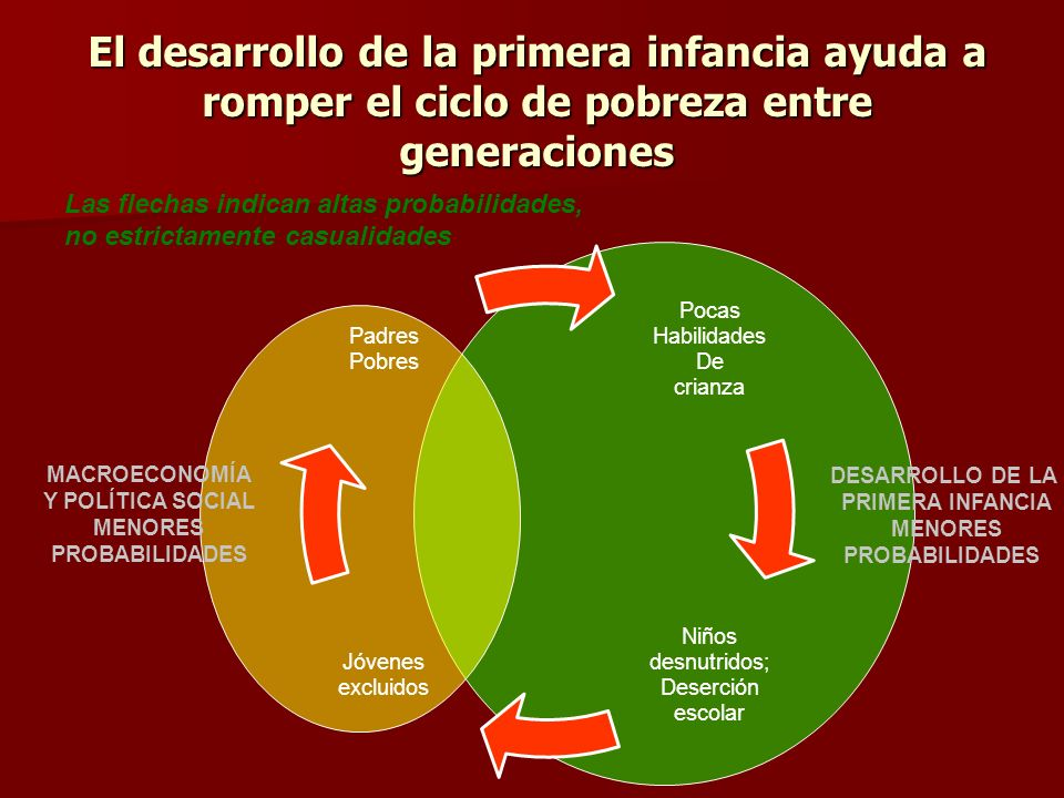El desarrollo de la primera infancia ayuda a romper el ciclo de pobreza entre generaciones