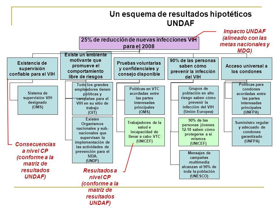 Un esquema de resultados hipotéticos UNDAF