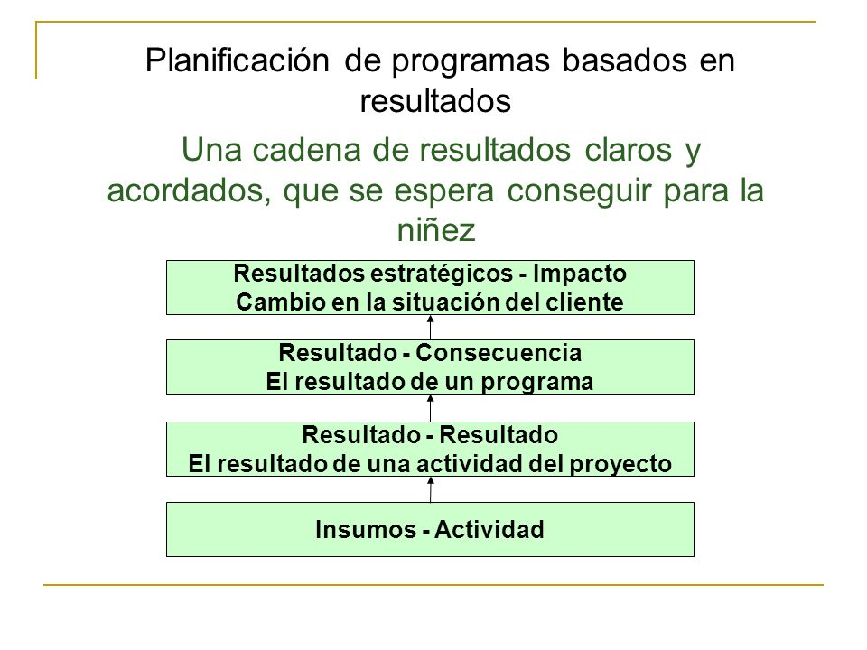 Planificación de programas basados en resultados