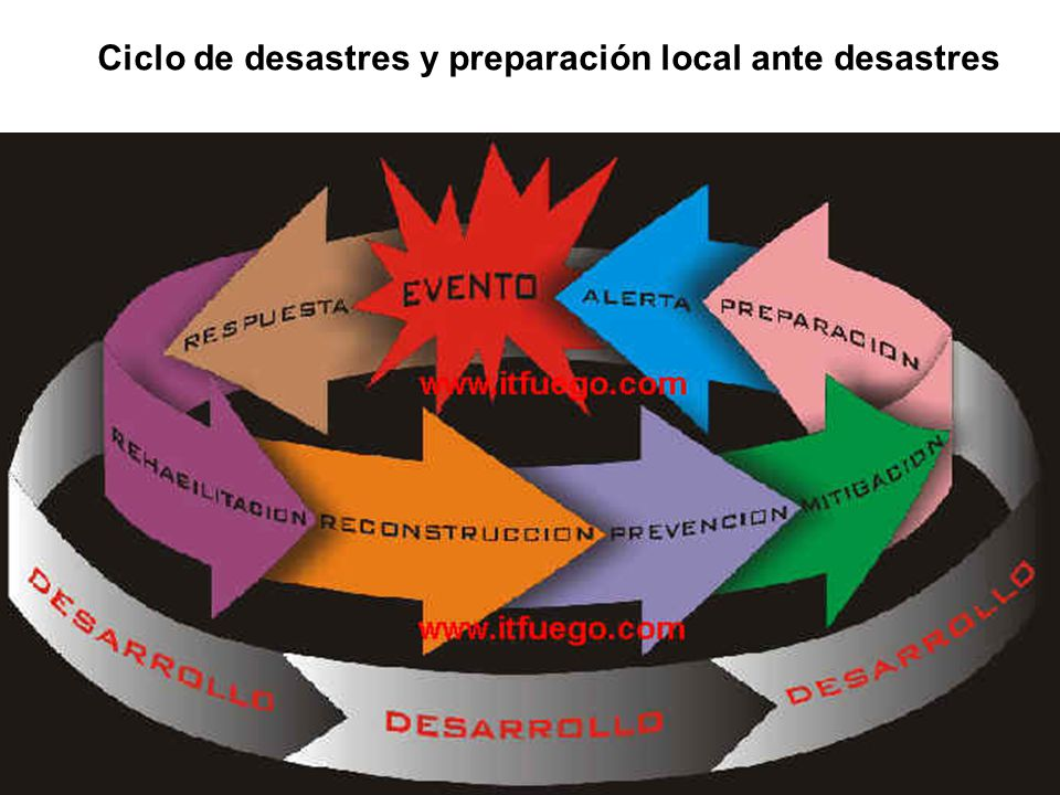 Ciclo de desastres y preparación local ante desastres