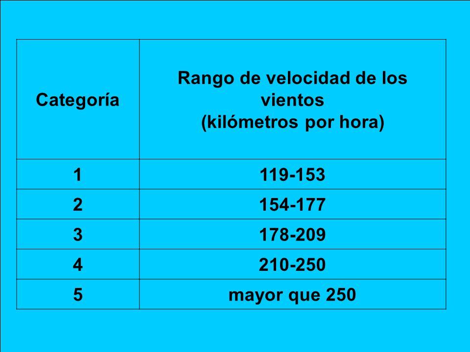 Rango de velocidad de los vientos (kilómetros por hora)