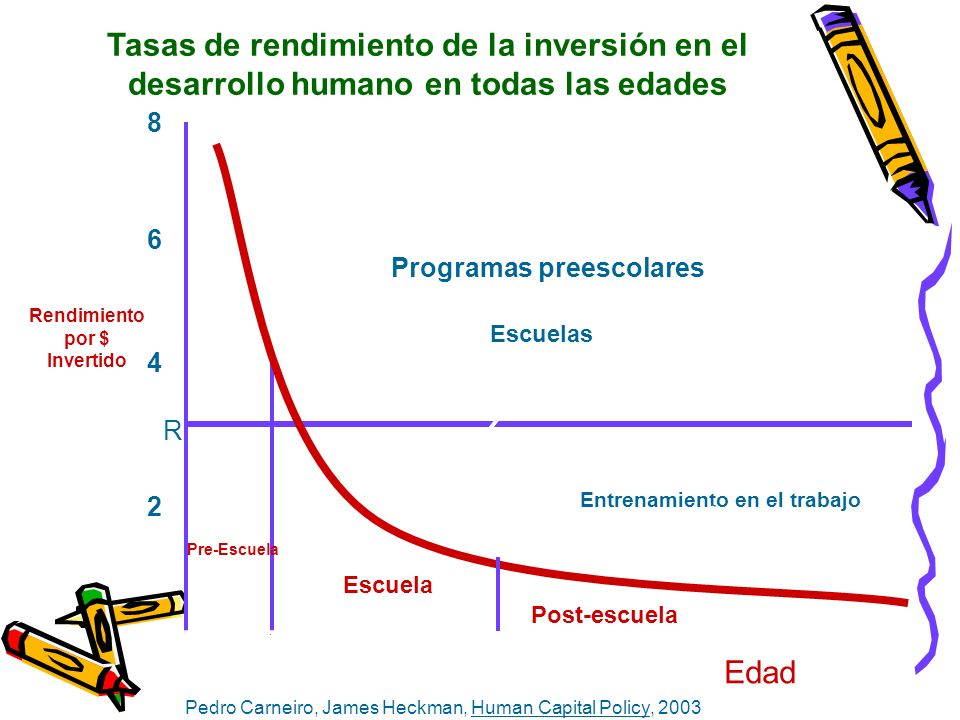 Tasas de rendimiento de la inversión en el desarrollo humano en todas las edades