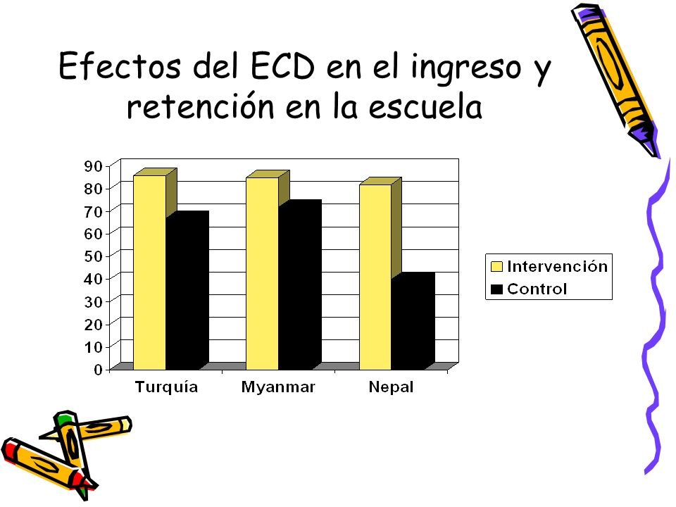 Efectos del ECD en el ingreso y retención en la escuela