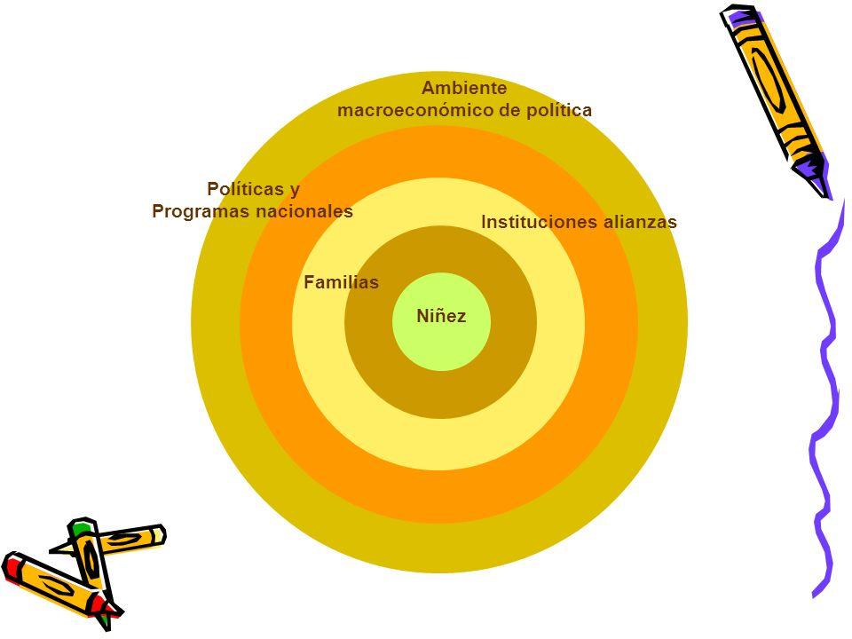 macroeconómico de política Instituciones alianzas