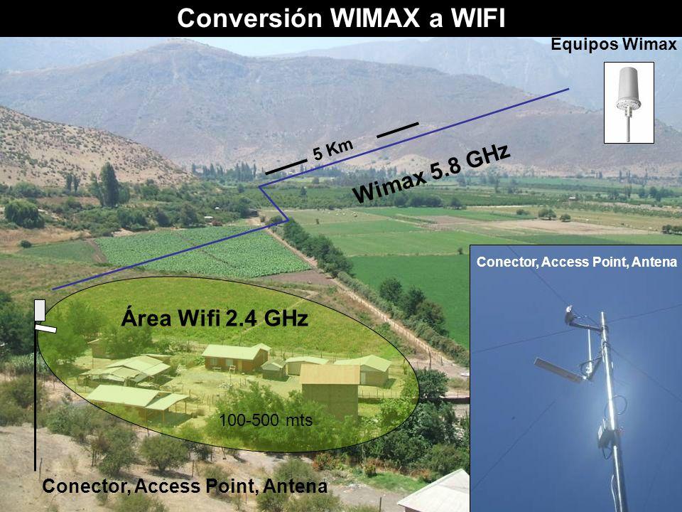 Conversión WIMAX a WIFI