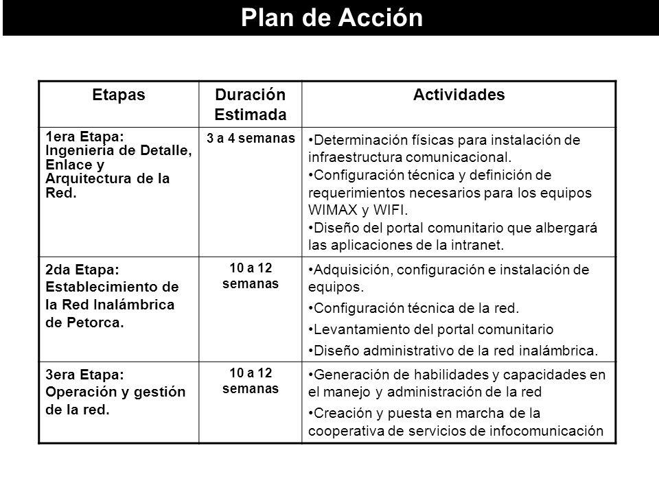 Plan de Acción Etapas Duración Estimada Actividades