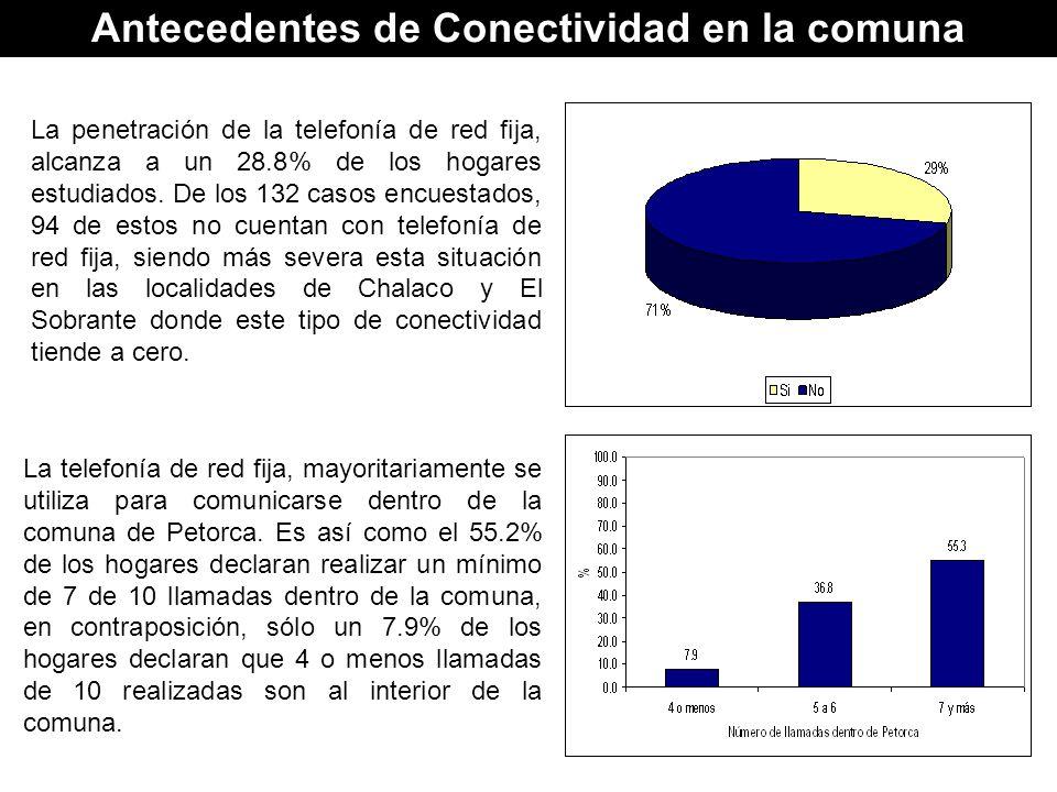 Antecedentes de Conectividad en la comuna
