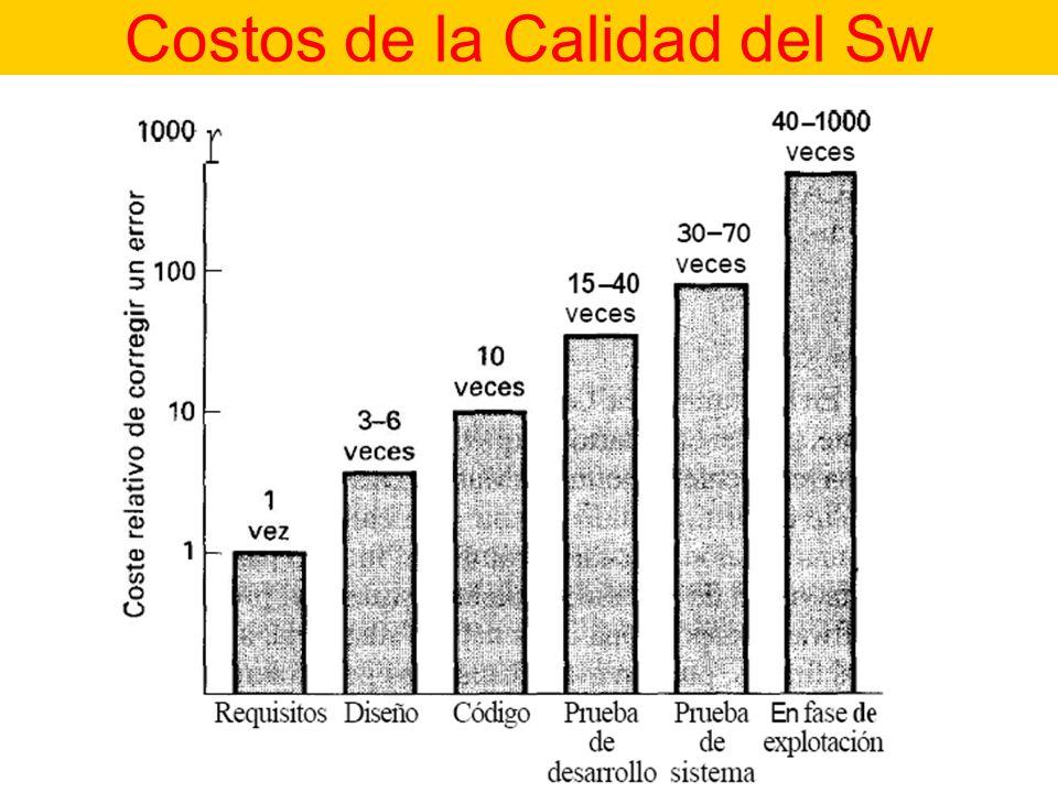 Costos de la Calidad del Sw