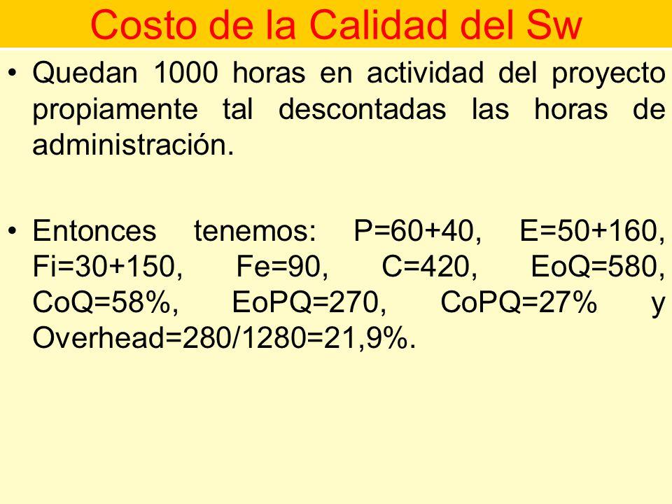 Costo de la Calidad del Sw