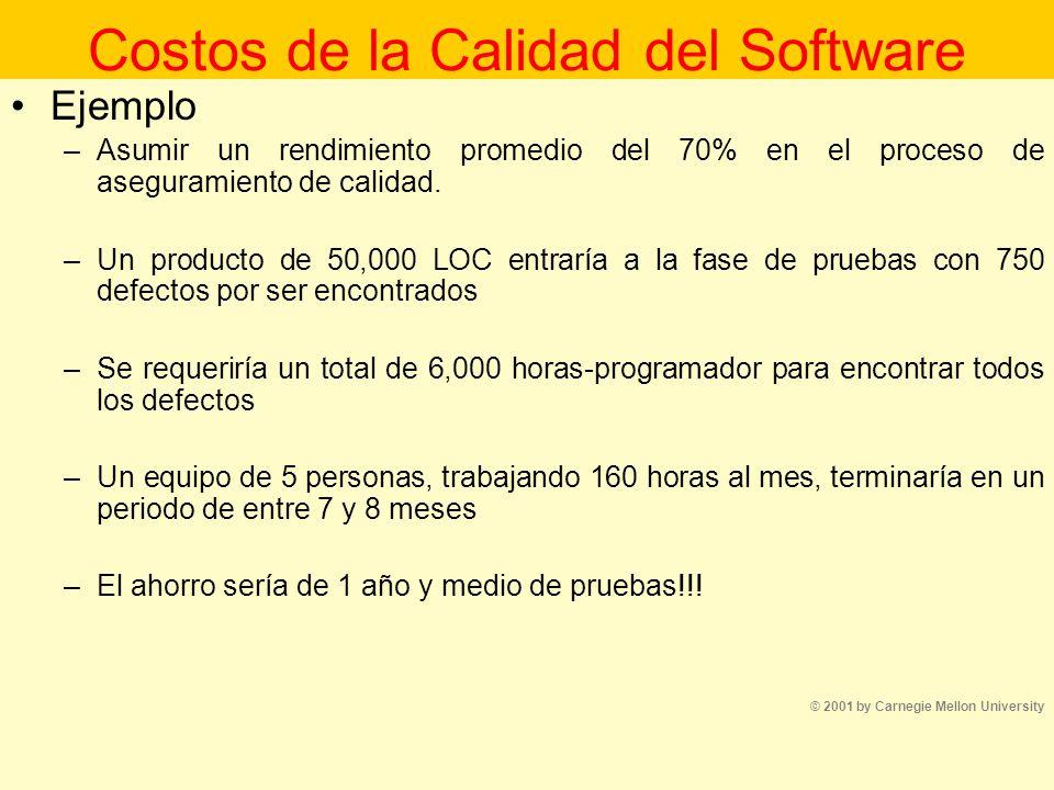 Costos de la Calidad del Software