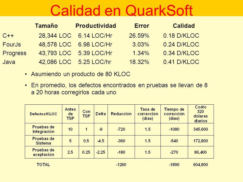 Calidad en QuarkSoft Tamaño Productividad Error Calidad