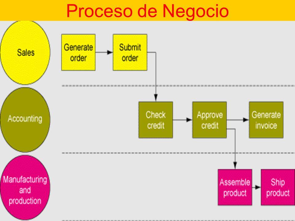 Proceso de Negocio Proceso de Negocios