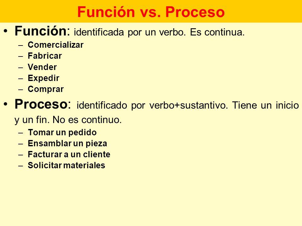 Función vs. Proceso Función: identificada por un verbo. Es continua.